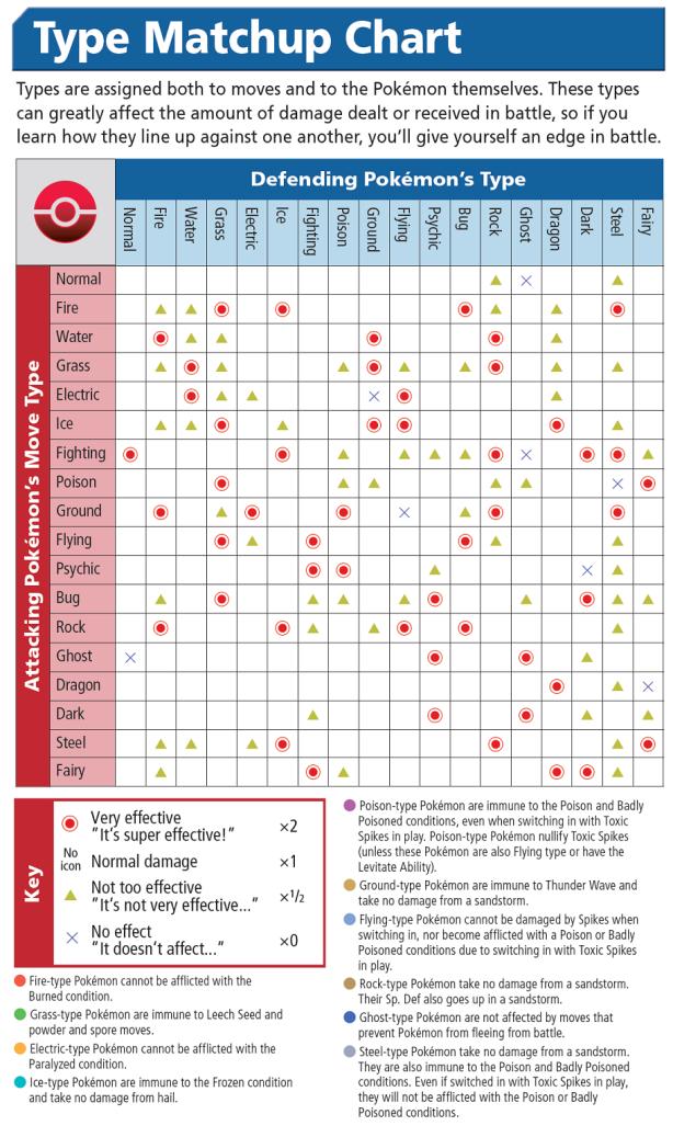pokémon chart